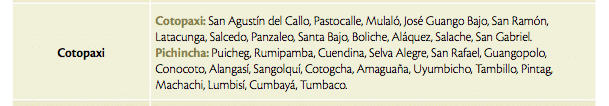 List of Towns Impacted by Cotopaxi Eruption